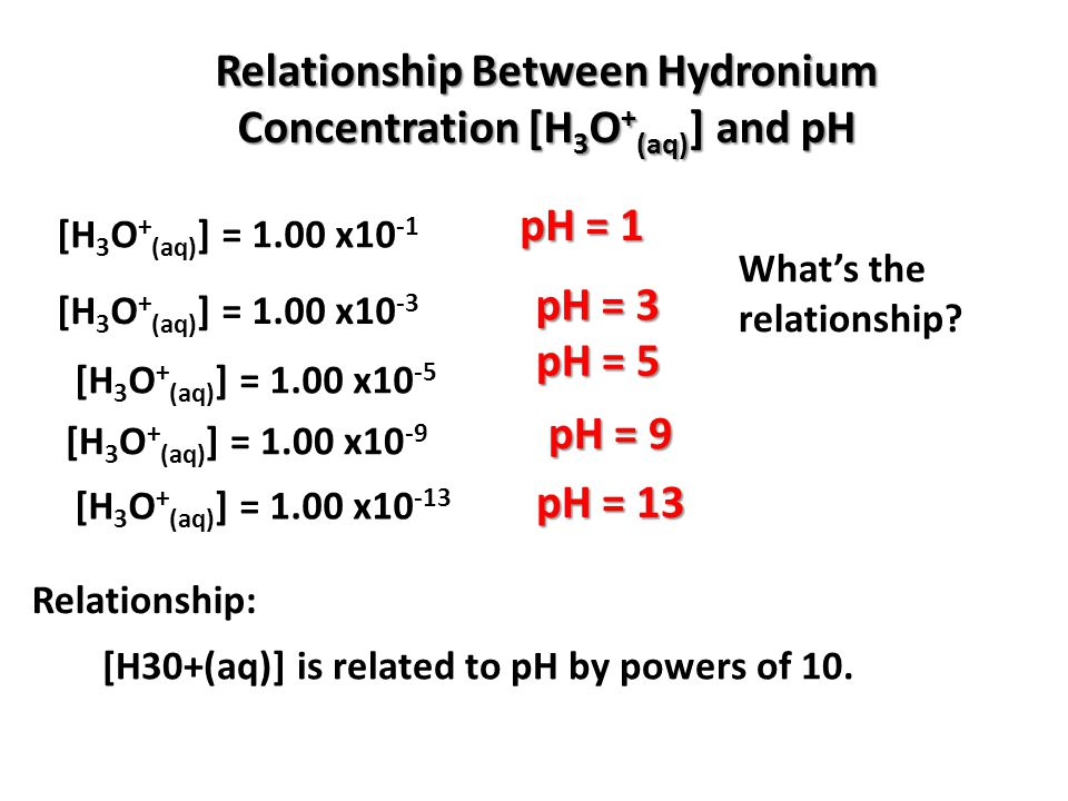 Relationship Between Hydronium Concentration [H3O+(aq)] and pH